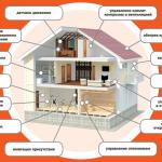 Что такое система умный дом