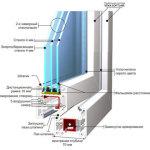 Продумываем вентиляции при установке металлопластиковых окон